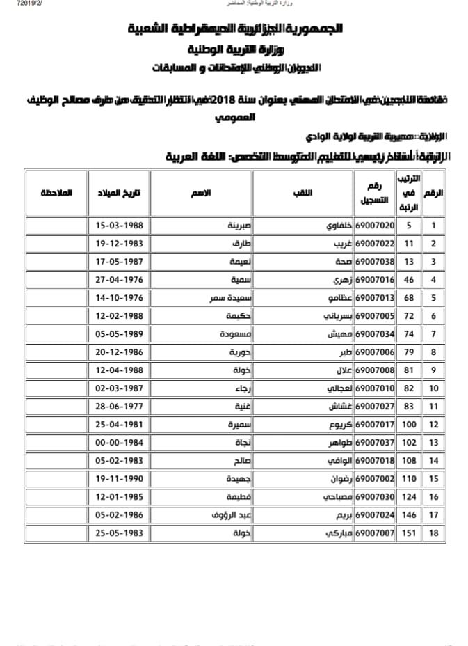 قائمة الناجحين و الاحتياطيين في الامتحان المهني بعنوان سنة 2018 استاذ رئيسي تعليم متوسط لغة العربية ولاية الوادي